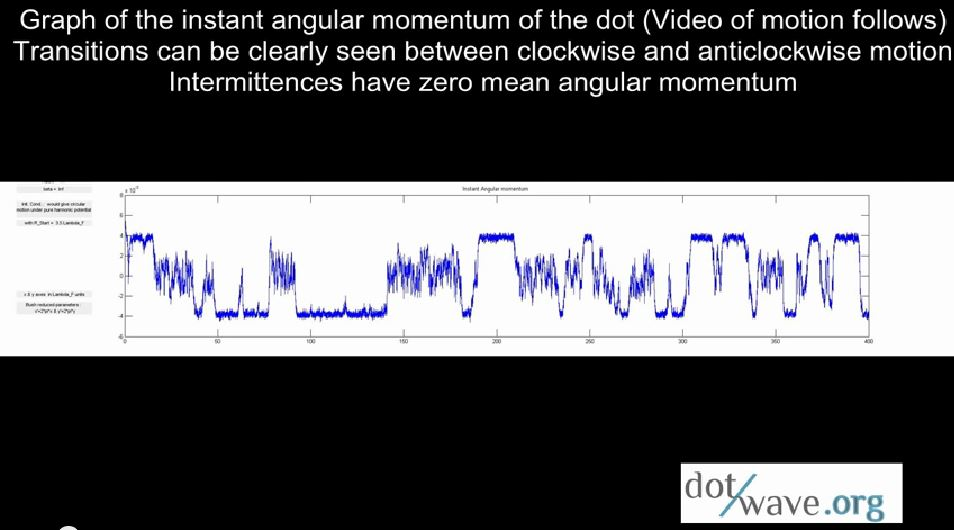spin inversion fast version angular momentum